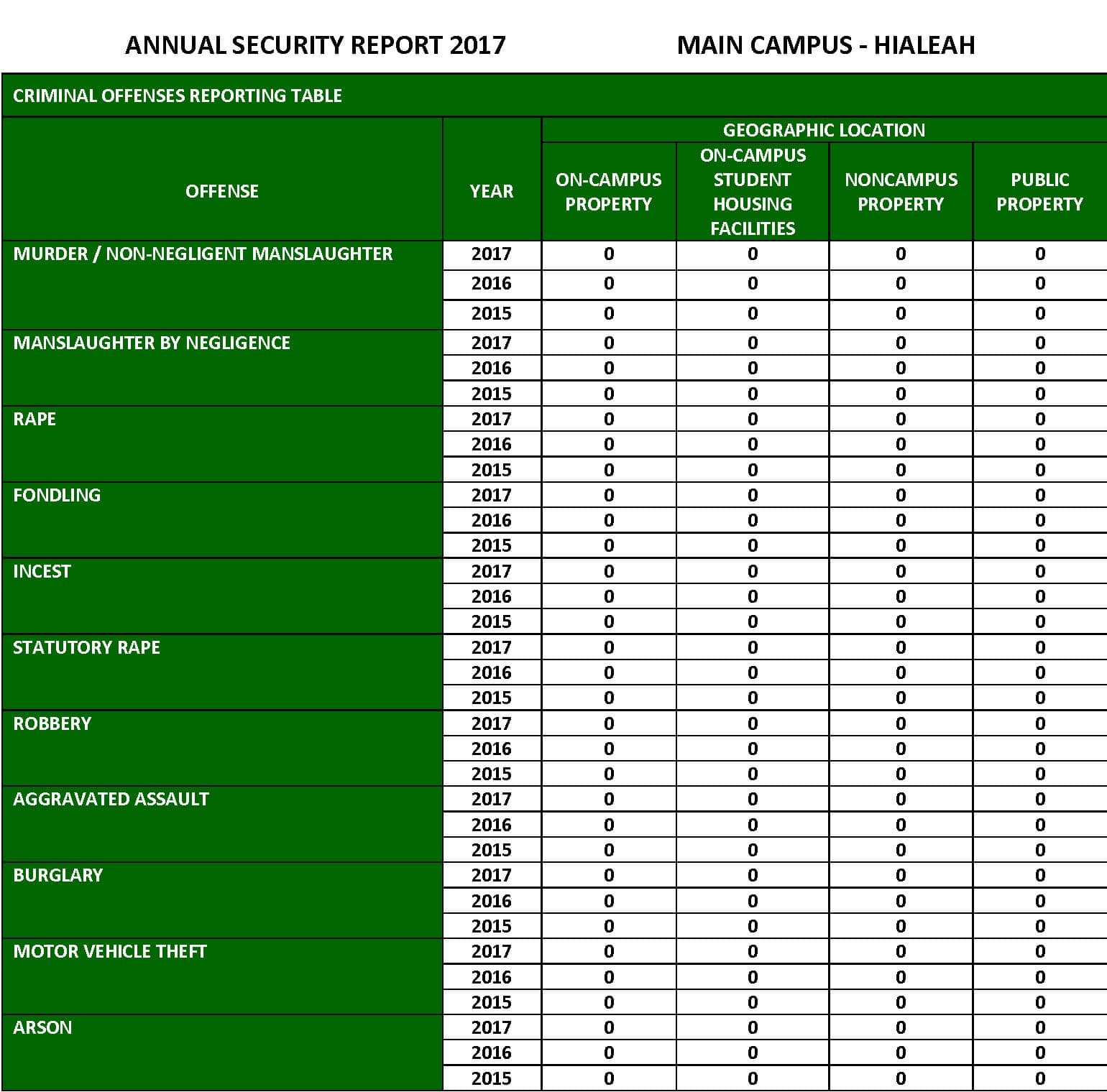 Campus Safety and Security Reporting 2017